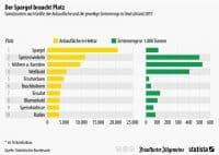 Infografik zur Anbaufläche in Deutschland