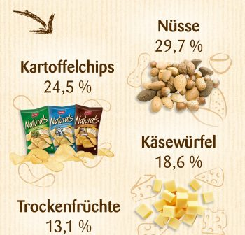 Graphik natural snacks