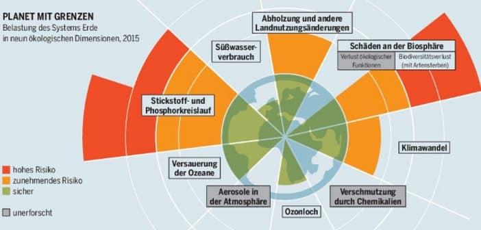 Grafik Fleischatlas