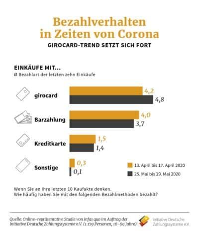 infas quo-Studie Bezahlverhalten Corona Grafik